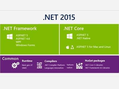 ما الجديد في Visual Studio 2015